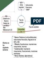 Diagrama Del Tipo de Cambio