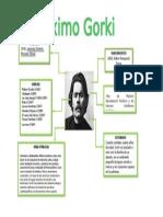 biografia esquema