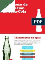 Proceso Elaboracion Cocacola