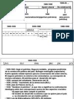 cronología económica sXX venezuela