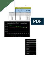 Proctor estándar y modificado