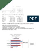 Medidas de Posicion (Graficos de Barras) Probabilidad