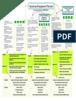 Classroom Management Mind Map