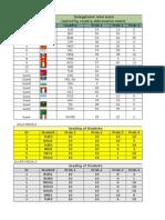 2015 Matematica Balcaniada Atena Rezultate