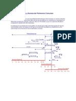 Escalas de Dureza y Dureza de Polímeros Comunes