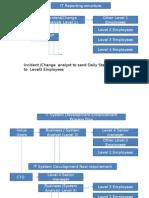 ITDEPT-Structure
