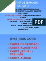Jenis Jenis Carta