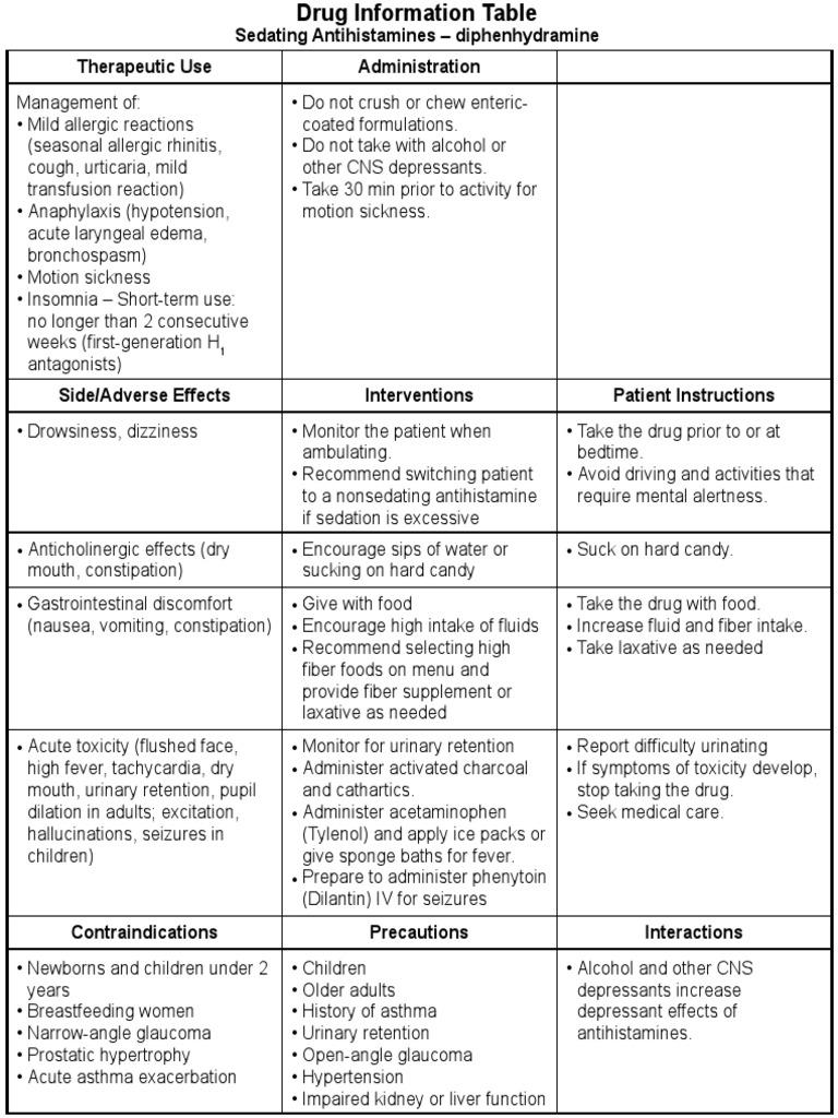 ATI DRUG TABLES Module4 Respiratory SedatingAntihistamines