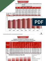 Indicador de Calidad de Vida 2005-2012