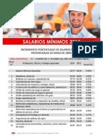 SALARIOS-MINIMOS-2015