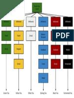 Tea Processing Chart Rev04282015