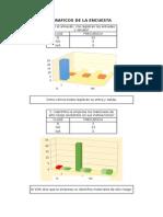 Graficos de La Encuesta