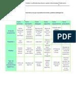 Los Diferentes Tipos de Texto (Apuntes y Actividad de Reconocimiento)