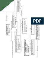 PO Data Flows