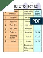 Indeks_proteksi_ingress_IP_peralatan_listrik.pdf
