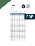 Punctaje Intrebari Admitere Mg 2014