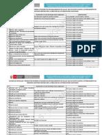 Listado de Productos Que No Estan Sujetos a Otorgamiento de Registro Sanitario Por DIGEMID - PERU