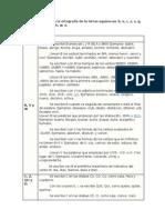 Reglas Básicas Para La Ortografía de La Letras Equívocas