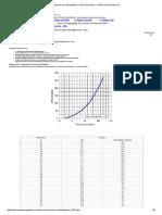Pressure and Temperature Chart of Ammonia - i NH Sub 3 Sub i