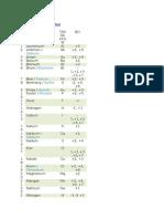 Daftar Bilangan Oksidasi
