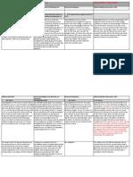 Σύγκριση τελικής πρότασης προς ESM, Προτάσεων Δανειστών και Ελληνικής Αντιπρότασης στο Eurogroup της Πέμπτης 25/6/2015