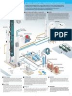 En Supply Options Air Separation Plant Poster