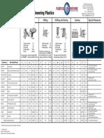 Guidelines for Machining Engineering Plastics