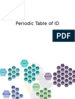 Periodic Table of ID