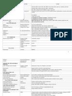 Biochem Disease Chart