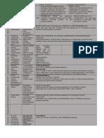 Amc Drug Study Simplified