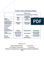 Signs of Fluid Loss