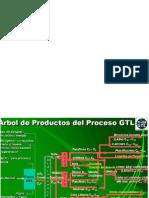 Presentacion Gtl