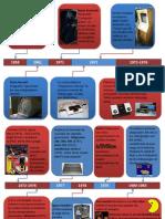 Timeline videogame history