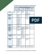 Procesos vs areas de conocimiento.doc