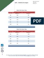 Tabela de Cargas Gradil