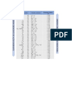 tabela de potenciais padrão.doc