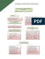 Elabora Un Mapa Conceptual de Las Modificaciones Que Se Presentan en El Sistema Esquelético de La Gestante