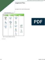 Project Planning Management Flow