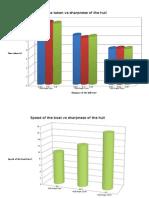 Science Fair Graph