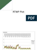 rtwp plot
