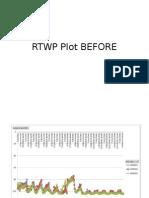 Rtwp BEFORE Plot