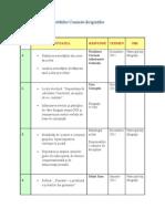 Planificarea Activităţilor Comisiei Diriginţilor