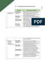 Form 1 keterkaitan Nilai Dasar profesi PNS Dengan Kegiatan