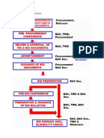 Bidding Process for Procurement Process and Dpwhpdf