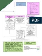Pathophysiology of Esophageal CA
