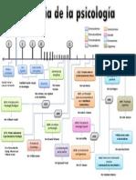 linea de tiempo de la psicologia.pdf
