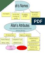 Allah s Names