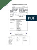 Cuadros de Técnicas e Instrumentos de Evaluación