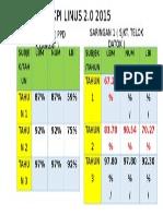 KPI LINUS