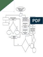 Diagrama de Flujo Dimensionamiento